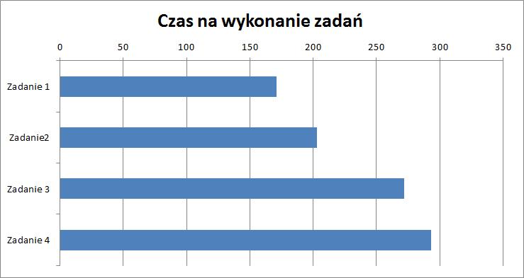 Wykres gantta w excelu excel wykresy wykres gantta w excelu ccuart Image collections